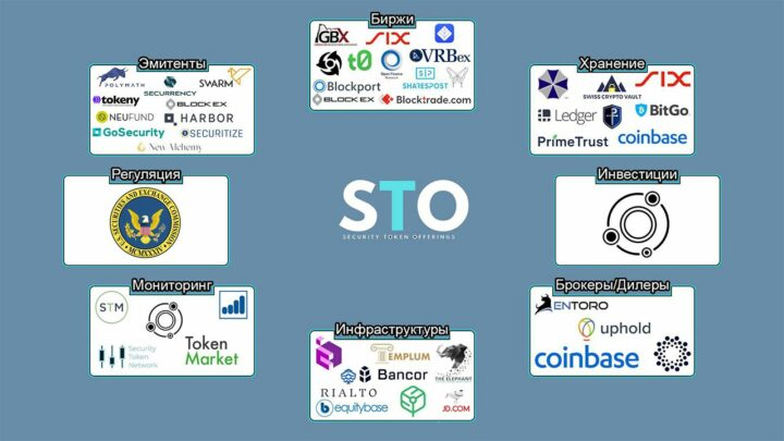Security Token Offering (STO) Что это?
